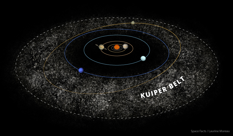 The Kuiper belt and its relation with Pluto